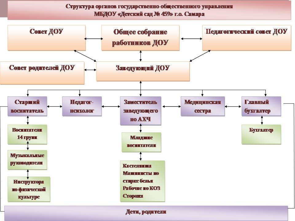 Должностная Инструкция Заведующего Хозяйством В Бюджетном Учреждени